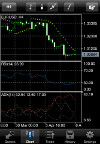 iPhone/iPad MetaTrader4: Grafy