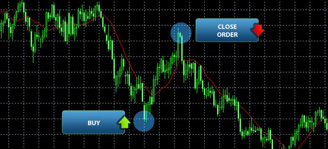Išmokite prekiauti Forex rinkoje
